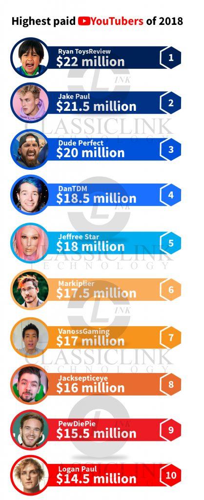 Højest betalte Youtubers i 2018 - infografik - Web Design Company Digital Marketing-6383